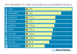 rent to own in california 2015