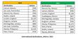 International destinations data, 2013-2014