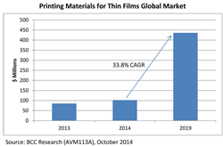 Printing Materials for Thin Films: Global Markets