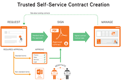 Diagram illustrating document automation with self-service contract creation and approvals