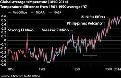carbon emissions, pollution effect, el nino, warming effect, global warming, world temperatures