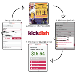 How KickDish saves consumers money on grocery shopping