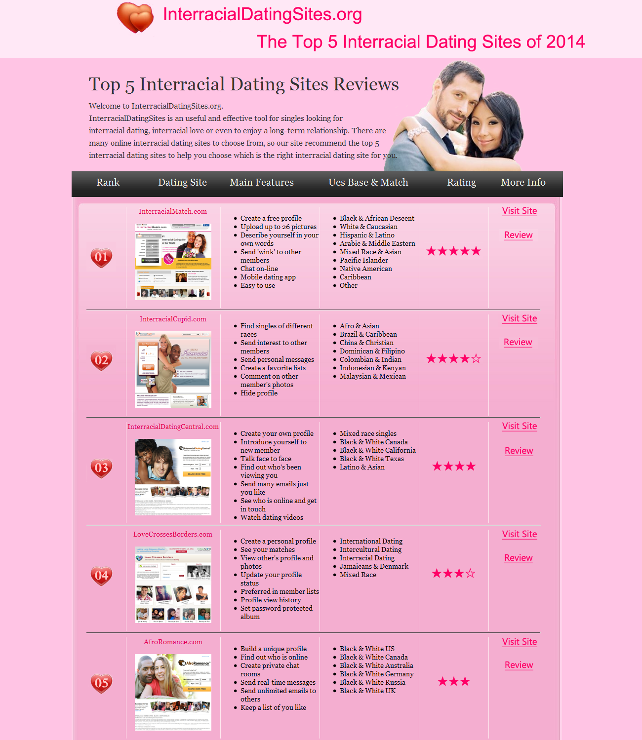 all different dating sites