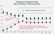 Employment population chart