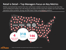 Retail is Detail – Top Managers Focus on Key Metrics