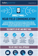 Near Field Communication (NFC) with Direct Mail infographic by Baker Goodchild