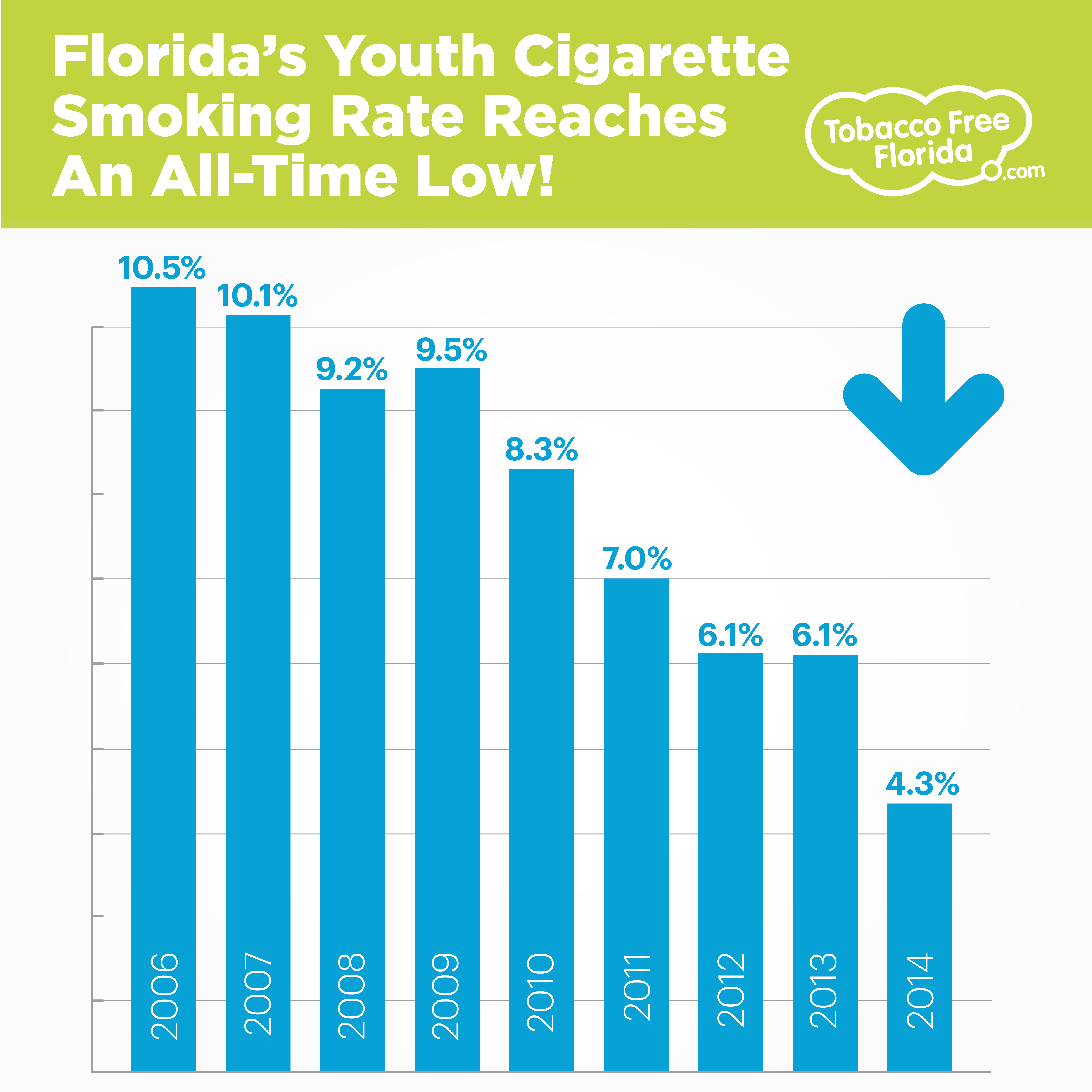 florida s youth cigarette smoking rate reaches an all time low. Black Bedroom Furniture Sets. Home Design Ideas