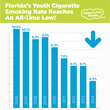 Florida's Youth Cigarette Smoking Rate Reaches an All-Time Low