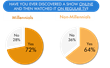 Online TV Makes Discovery of New Shows a Greater Challenge—for Both...