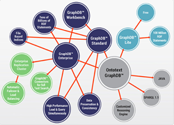 GraphDB
