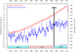 NDC temperature data along with CO2 rise