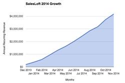 SalesLoft 2014 Growth Chart