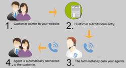 Click to Call, FormReactor