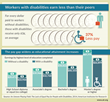 Workers with disabilities earn less than their peers. The pay gap widens as educational attainment increases (AIR, 2014).