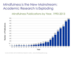 Mindfulness research increases exponentially over the past 2 decades