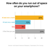 How often do you run out of space on your smartphone? IceCream / Ondevice Research, 1000 person study in US/UK, December 2014
