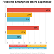 Problems Smartphone Users Face, IceCream / Ondevice Research, 1000 person study in US/UK, December 2014
