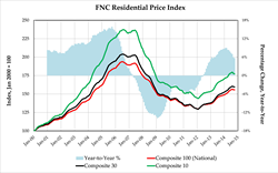 FNC Residential Price Index