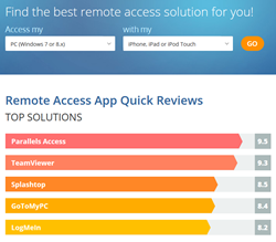 Compare TeamViewer, LogMeIn, SplashTop, Parallels Access, GotoMyPC remote access solutions