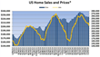 Disappointing Weekly Housing Data Does Not Change Long Term View