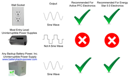 Uninterruptible Power Supply Output Types