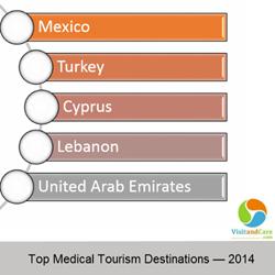 Top Medical Tourism Destinations of 2014