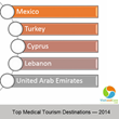 VisitandCare.com Releases Top Medical Tourism Destinations from 2014
