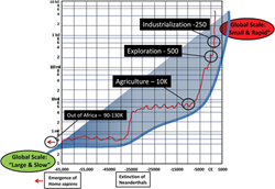 World population growth spanning the emergence of Homo sapiens to present day with key tipping points noted.
