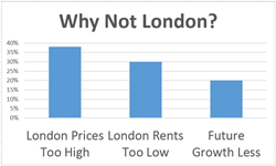 Why not buy in London