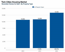 Summary of Twin Cities Real Estate in 2014
