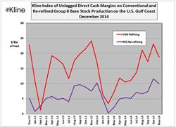 Kline's December Base Stock Margin Index