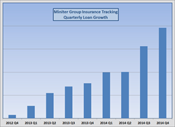 Miniter Group Loans Tracked Growth in 2014
