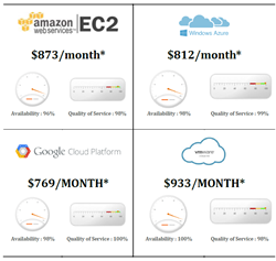 Cloud Comparator