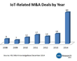 451 Research: Jump in M&A spending in 2014 pushes 'Internet of...