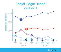 Social login trends