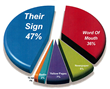 Effective Signage is a Proven Boost to Small Business Revenue