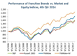 Performance of Franchise Brands vs. Market and Equity Indices Q4 2014