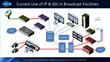 SMPTE - The Essentials of IP Media Transport for Broadcasters Virtual Course