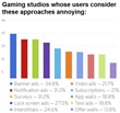 Candy Crush(ed): 2015 App Monetization Trends