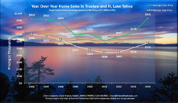 2014 Lake Tahoe Real Estate Market Analysis Sales Chart