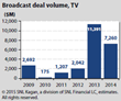 Broadcast Station M&A Volume Reaches Nearly $9 Billion in 2014, According to SNL Kagan