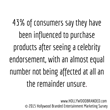 Image describing percentage of consumers that have been influenced to purchase products after a celebrity endorsement from Hollywood Branded Inc.s' 2015 survey on entertainment marketing