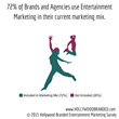 Image describing 72 percentage of brands and agencies using entertainment marketing in their current marketing mix from Hollywood Branded Inc.s' 2015 survey on entertainment marketing.