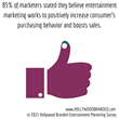 Image describing percentage of marketers stating that entertainment marketing increases sales from Hollywood Branded Inc.s' 2015 survey on entertainment marketing