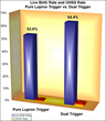 IVF success rates and OHSS Rates with Lupron trigger vs. dual trigger