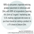 Image describing percentage of consumers that notice product placement in television and film from Hollywood Branded Inc.s' 2015 survey on entertainment marketing