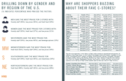 Pages 4 and 5 of KRS' 2015 Consumer Insights Study on the Convenience Store Market