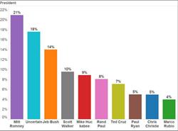 2016 Presidential Poll Iowa Caucus