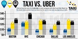 RideGuru Rideshare comparison chart Taxi Uber vs Lyft