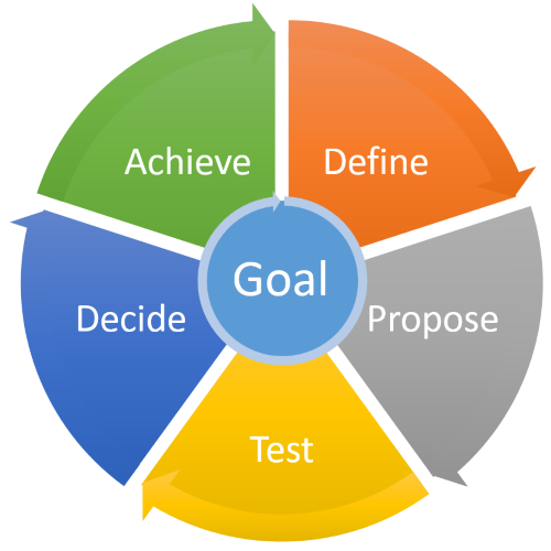 goal achievemnet in publicly traded companies Public companies also tend to have more money at their disposal, since much of the time publicly traded companies are the larger companies private companies are most often smaller, sometimes considered mom and pop organizations.